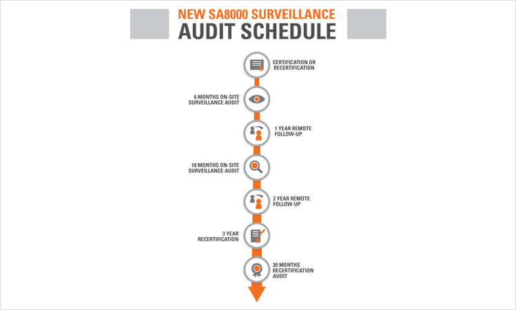Changes to Audit Requirements for SA8000