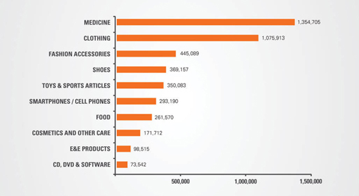 counterfeit seizures by product type
