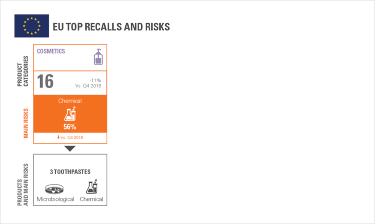 Product Recall Trends in Cosmetics, Personal Care & Household: Q1 2017
