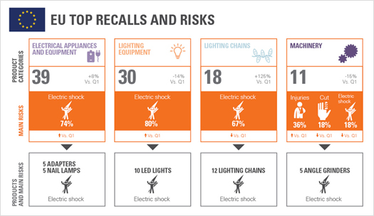 Product Recall Trends in Electrical & Electronics: Q2 2017